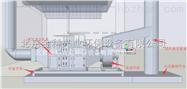 FOM-EP型工業油煙廢氣淨化設備(塑膠成型線)