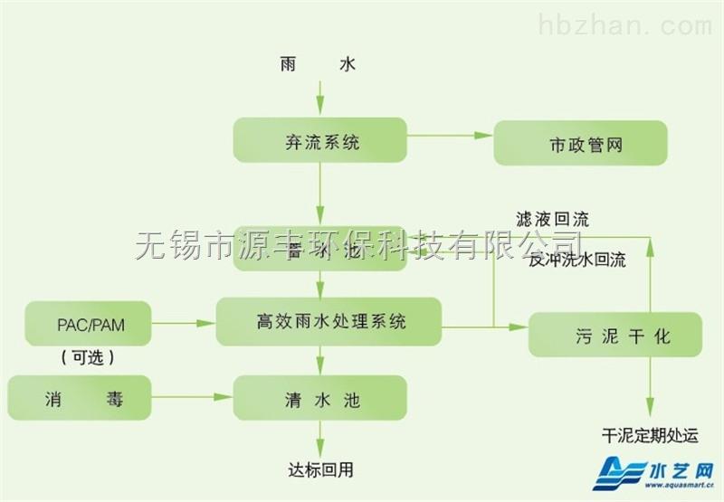 浙江雨水回收利用系统