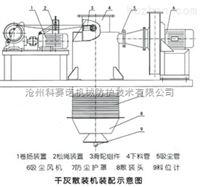 老旧散装机升级改造实现自动化控制找沧州科赛诺