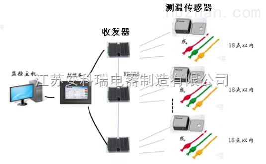 干式变压器无线测温系统