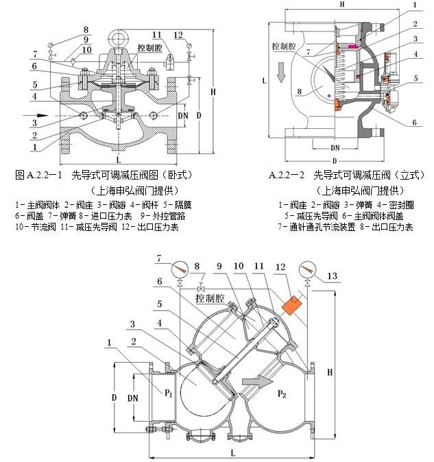 可调节减压阀 可调式减压阀  先导式可调减压阀由水力控制主阀,节流阀