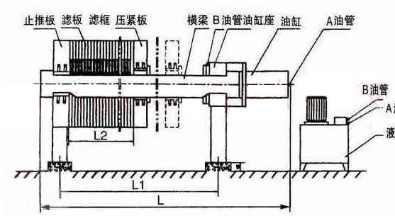 板框式压滤机的结构原理-技术文章-上海丛和过滤设备
