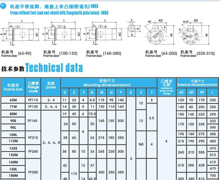 3.接线盒防护等级为IP55。为了减轻电机重量,H63~280接线盒用铝合金压铸(也可用铸铁件),H315~355使用铸铁件。且盒内设有专用的接地装置,H160及以上机座考虑有热保护装置的安装位置,电源进线孔采用双孔进线,并有两种密封结构:一种为加密封盖,另一种为锁紧密封。接线盒一般位于机座顶部,并可以四面出线,另外H80~355铸铁机座的接线盒还可以位于机座侧面。