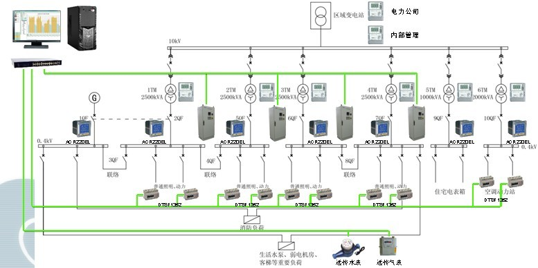 首页 技术文章 > 商业建筑智能监控及集抄系统   供电方案为一路10kv