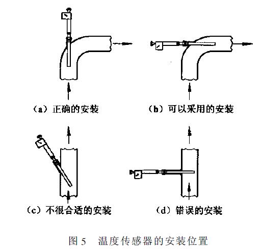 > 自力式温度调节阀结构设计
