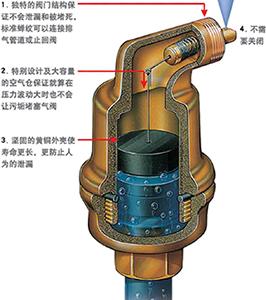 排气阀/消声器 不漏液自动排气阀 > p21x不漏液自动排气阀  原理作用图片