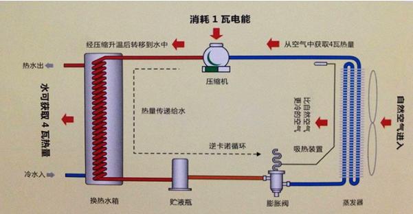水源热泵空调是利用地球表面浅层水源如地下水,河流和湖泊中吸收的