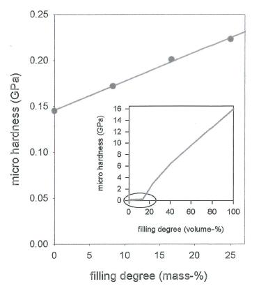 紫外光固化纳米复合材料的微硬度