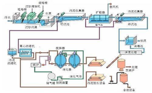 产品库 水处理 污水处理设备 污水处理成套设备 yc长春养猪场废水处理