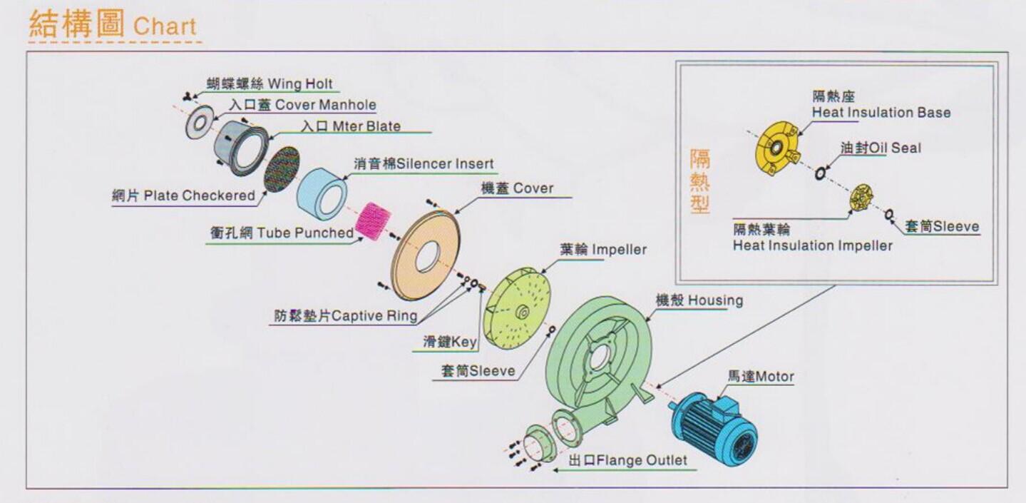 中压离心鼓风机TB-7.5结构图