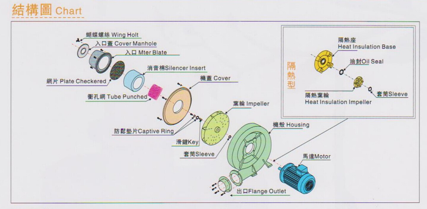 中压鼓风机TB-15结构图