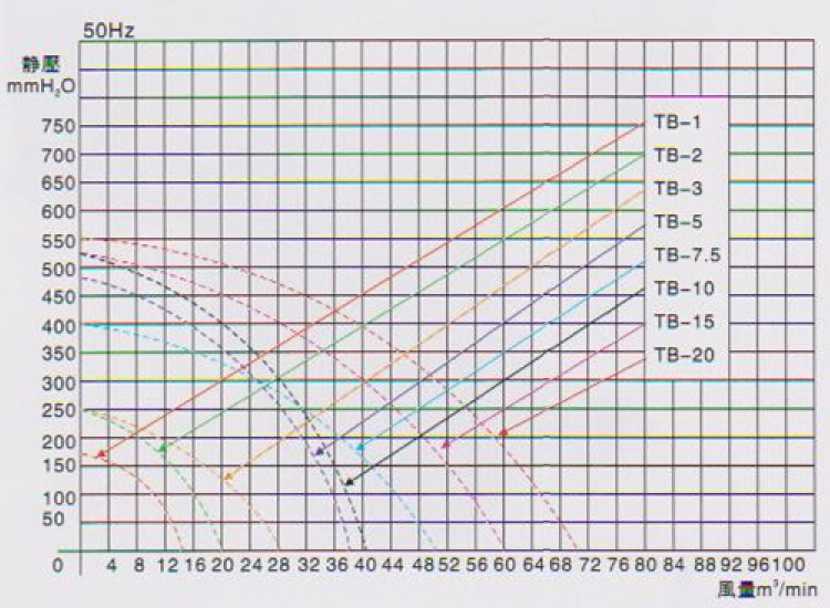 东洸中压鼓风机TB-20曲线图