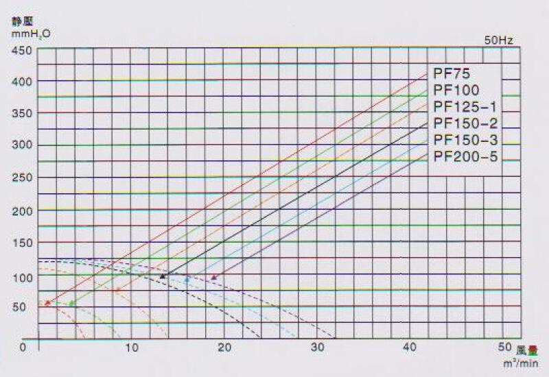 东洸中压直叶式鼓风机PF150-3曲线图