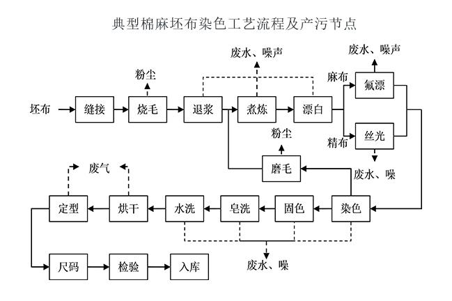 纺织印染行业废气处理方案-油烟净化工艺系统分析